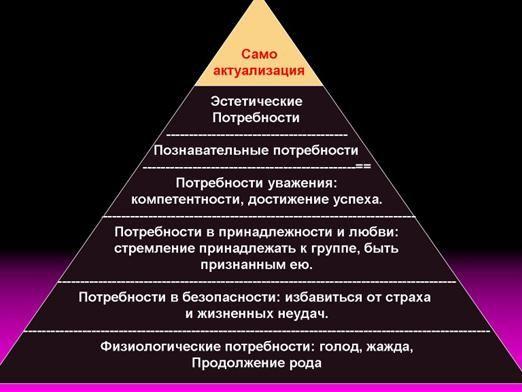 Чого потребують люди?